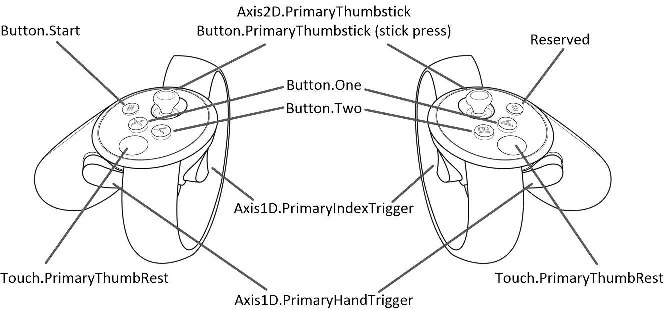 Oculus Rift Touch Controllers Diagram